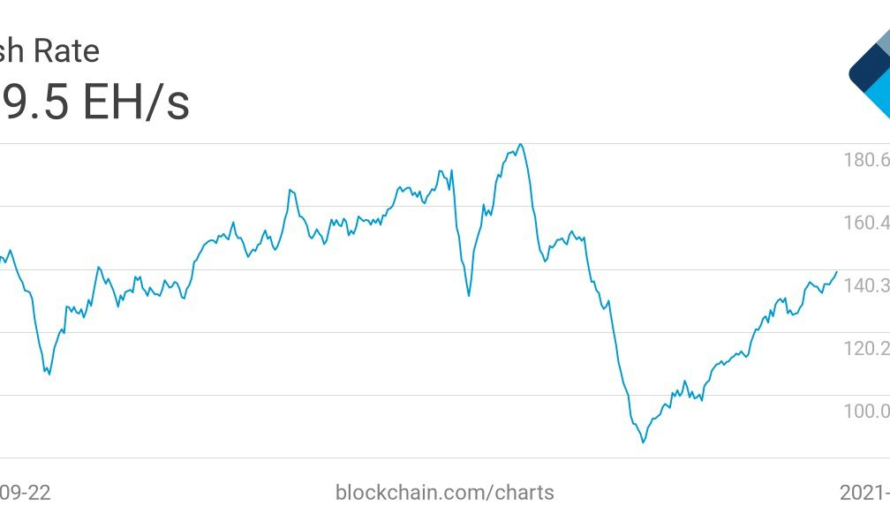 Miners shift to hoarding amid bitcoin's hash rate recovery