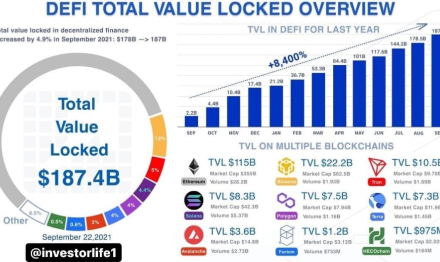 ? The total locked-in value (TVL) across all DeFi protocols reached $187 billion in September 2021.